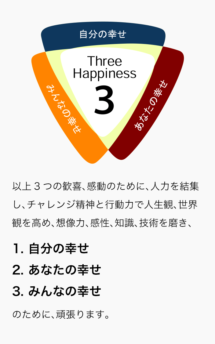 Three Happiness